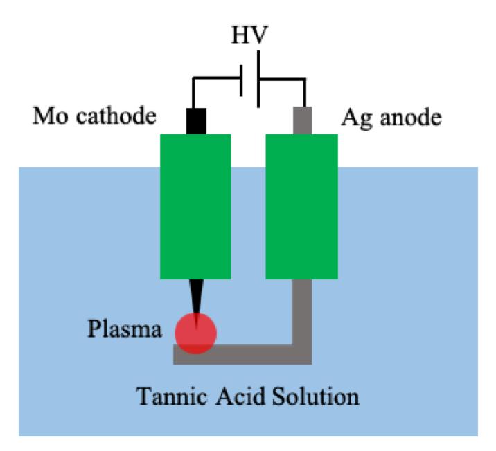 Súc họng miệng PlasmaKare dạng túi ứng dụng công nghệ mới nano bạc plasma 1