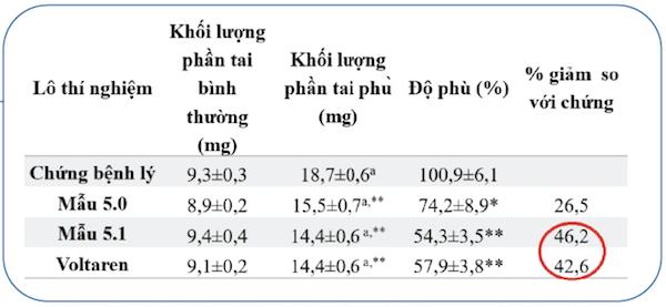 Khả năng chống viêm vượt trội của Phức hệ nano bạc chuẩn hoá TSN 1